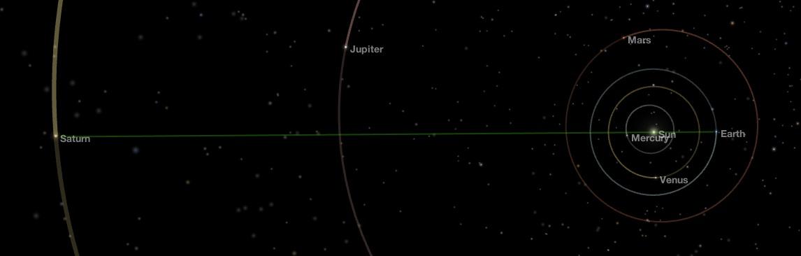 Sun Jupiter Saturn Conjunction