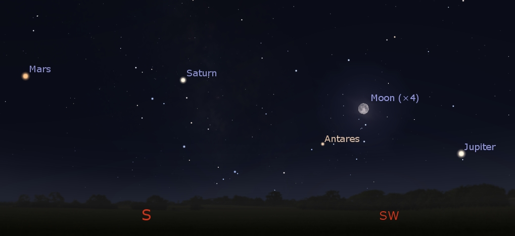 Planets in the southern sky at 4:00 AM, May 29, 2018