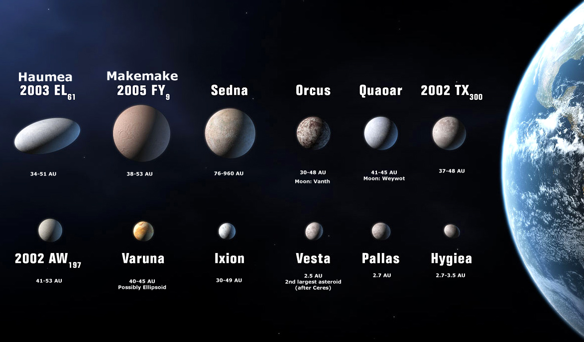 """The twelve """"candidate planets"""" that were possibilities for inclusion under the originally proposed definition. Note that all but the last three are trans-Neptunian objects. The smallest three (Vesta, Pallas, Hygeia) are in the asteroid belt."""