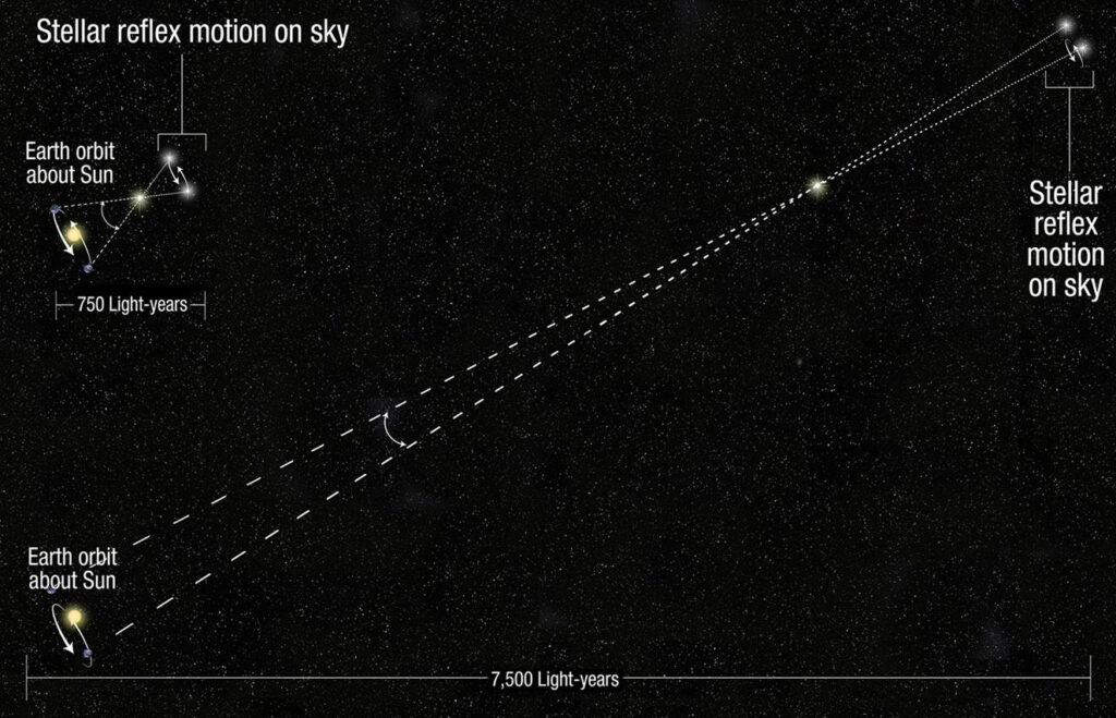 Illustration from NASA of annual parallax. If the star is sufficiently distant, then the Earth's orbit will be negligible by comparison, and no parallax will be observed.