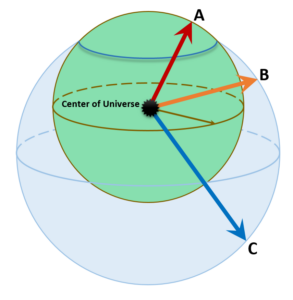 Points C and B on the ocean are both farther from the center of the universe (in other words, they are higher) than point A on the land.