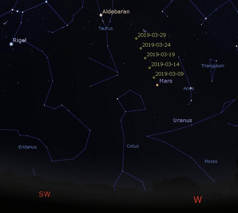 Mars in the west-southwestern sky