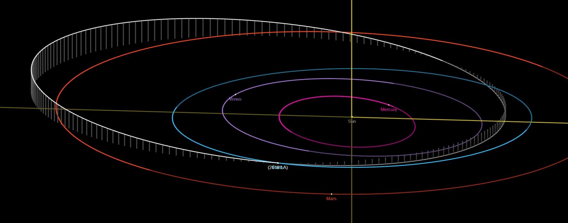 Orbit of asteroid 2018 LA