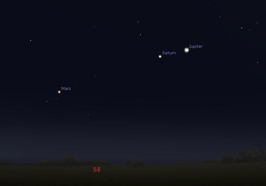 Conjunction of Mars, Saturn and Jupiter