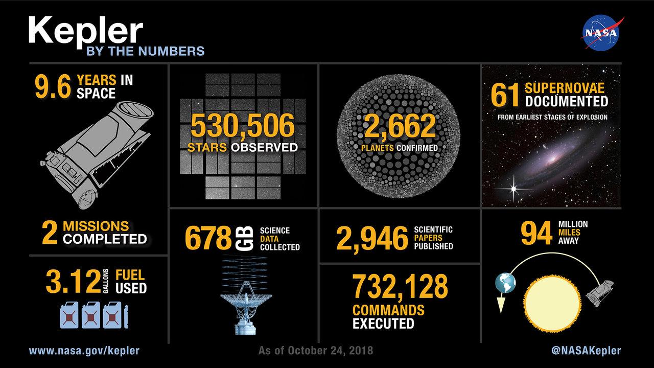 Kepler Stats
