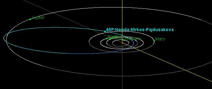 Comet 45P/Honda-Mrkos-Pajdusakova Orbit