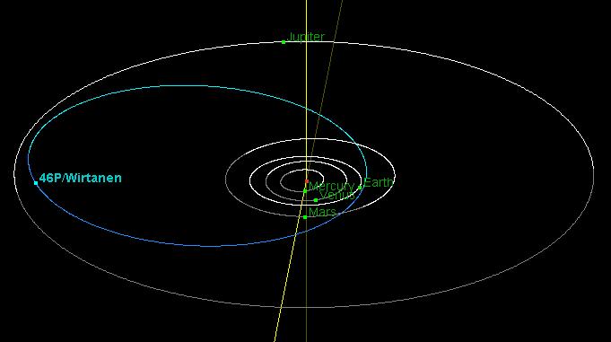 Comet 46P/Wirtanen Orbit