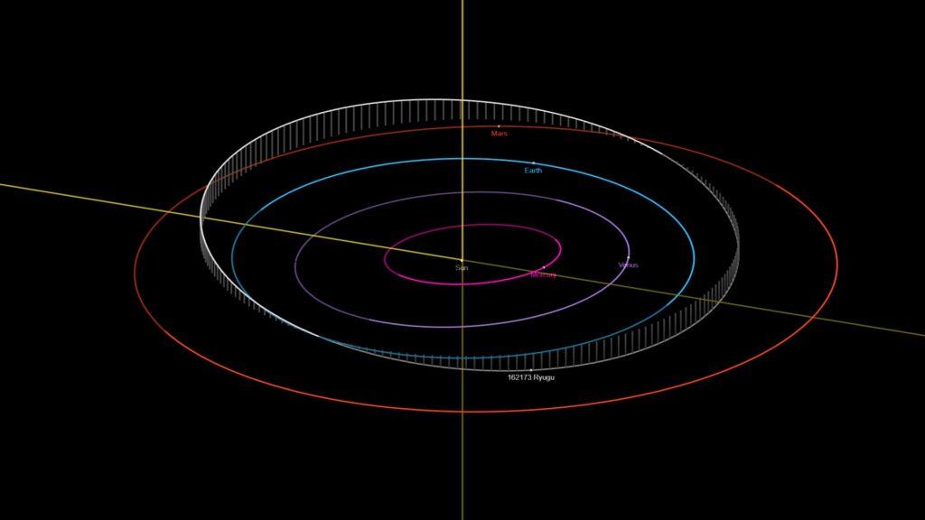 Asteroid 162173 Ryugu Orbit