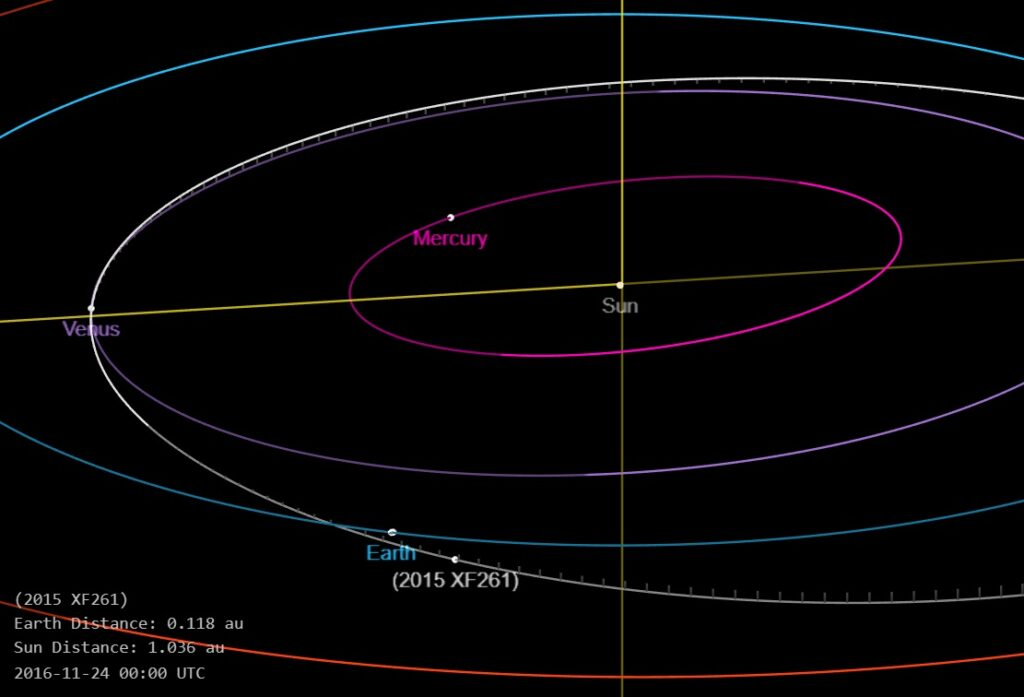 Asteroid 2015 XF261