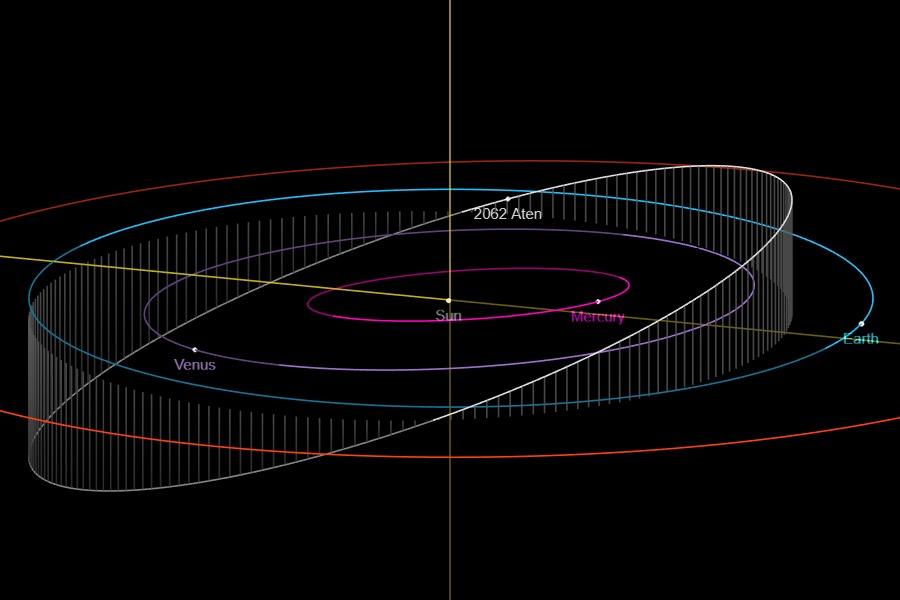 Orbit of Asteroid 2062 Aten