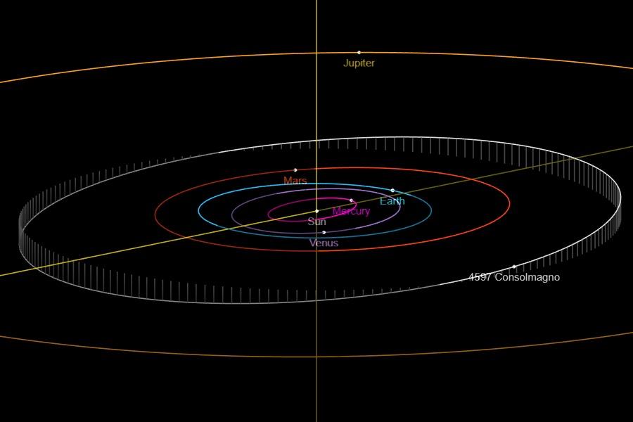 Orbit of Asteroid 4597 Consolmagno