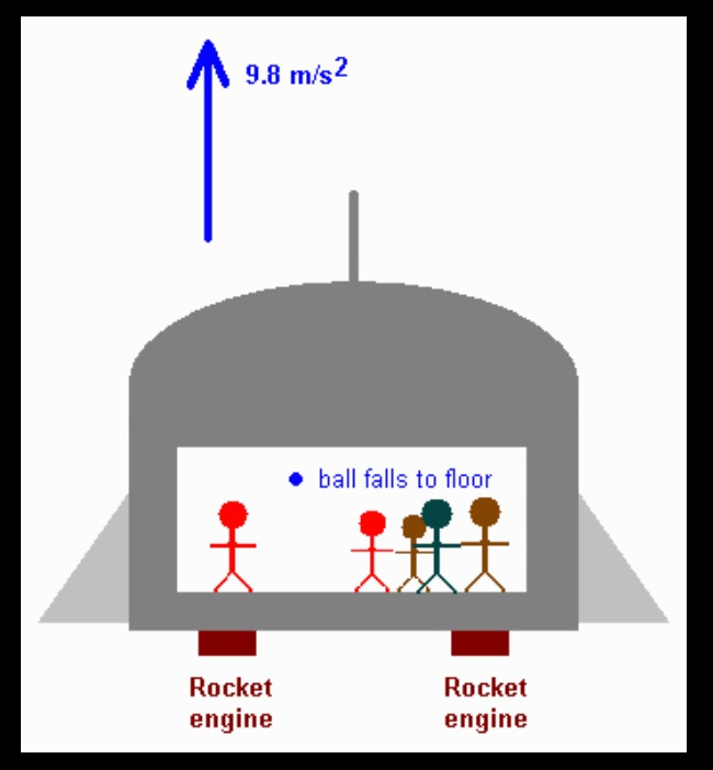 The ship accelerates upward under the influence of its rockets. The ball, when released, moves at constant speed upward, but the accelerating floor rises toward and catches up with it. Thus the people in the ship will see the ball fall to the floor with an acceleration of 9.8 m/s2.