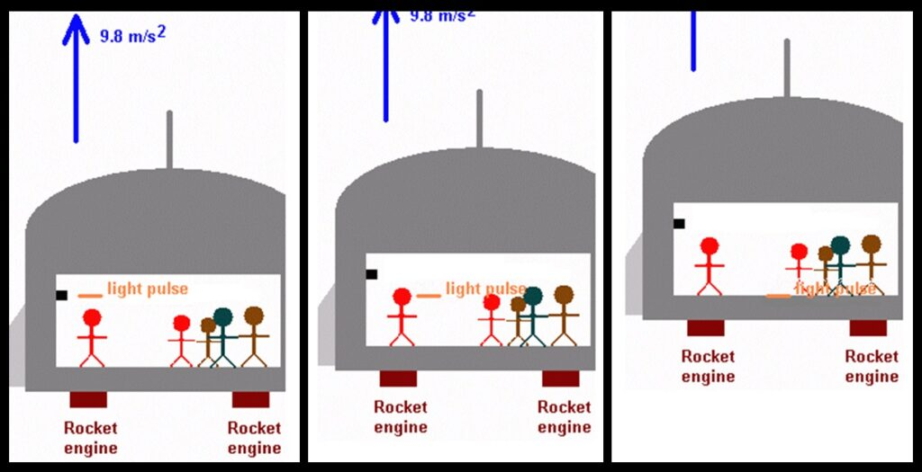 """Here we see that, as the rocket accelerates, the light pulse is left behind. The result is that the pulse """"falls to the floor"""" as seen by the occupants of the ship, who cannot tell if they are accelerating or if they are in a strong gravitational field. Note that the pulse simply moves horizontally, as viewed from outside the rocket ship."""