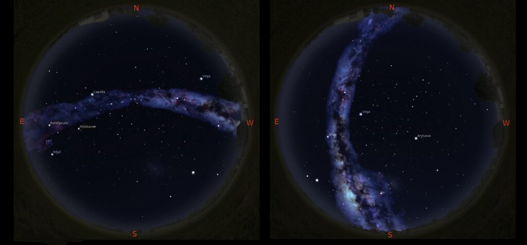 In these simulated views of the evening sky at around 10:30 pm, the Milky Way is seen to run East-West in mid-November, and North-South in early July. The simulations were made using the Stellarium planetarium app, with the brightness of the Milky Way enhanced for emphasis.