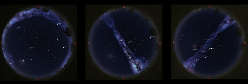 These simulated views of the evening sky at around 10:30 pm, show how the Milky Way encircles the horizon in early May, and passes overhead in late August and early January. The simulations were made using the Stellarium planetarium app, with the brightness of the Milky Way enhanced for emphasis.