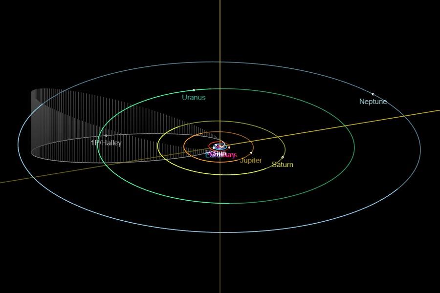 Orbit of Comet 1P/Halley