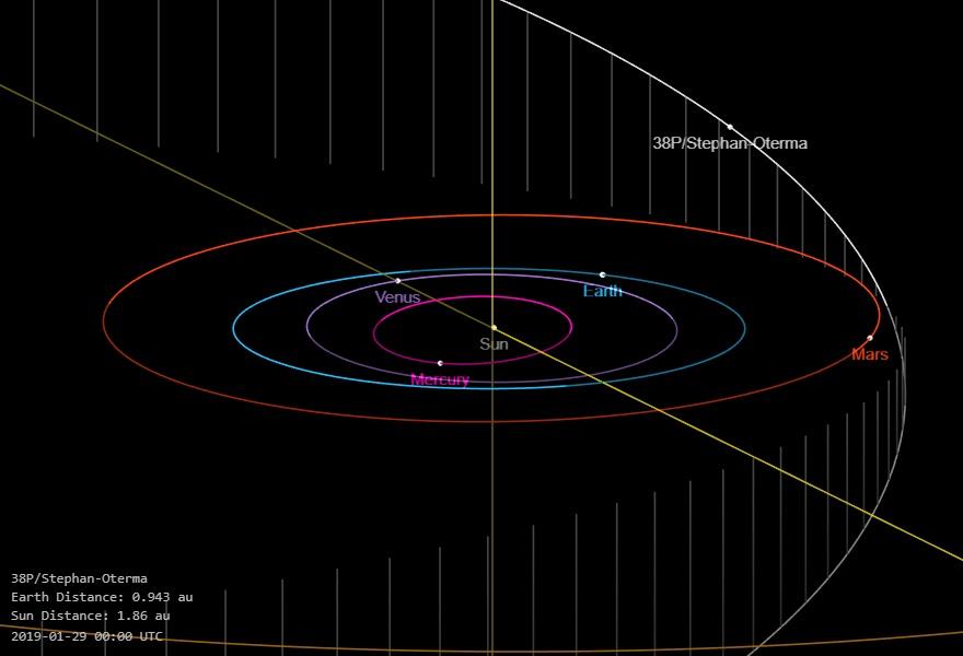 Comet 38P/Stephan-Oterma