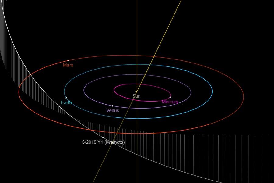 Comet C-2018 Y1