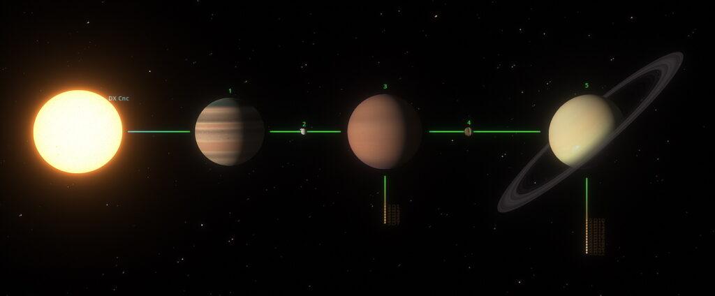 DX Cancri System Diagram