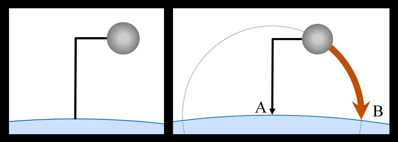 Left—An iron ball attached to an L-shaped rod, buried in the Earth. Right—When the rod is hinged at Earth's surface (A), the ball falls in a circular path and strikes the ground at B.