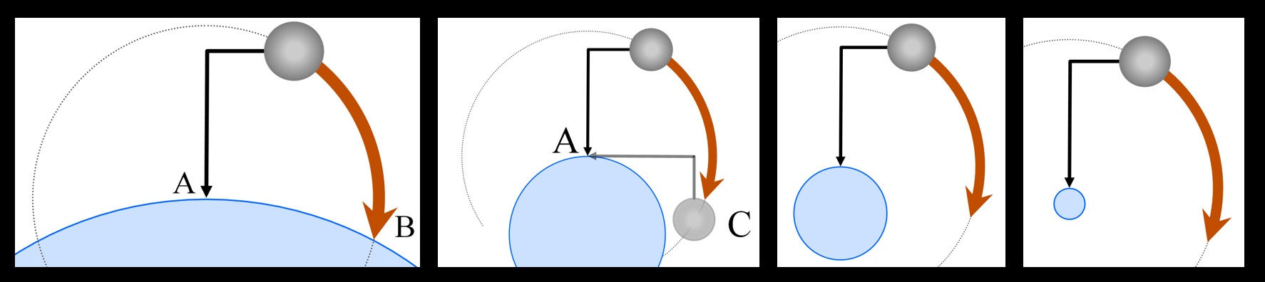 The iron ball falls in a circular path, even as Earth is imagined to be smaller and smaller.