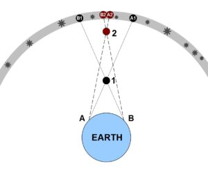 Object 1 appears among the stars at A1 as seen by an observer on Earth at A, but it appears at B1 as seen by an observer at B. The difference between the two positions is the parallax of the object. Object 2 is more distant from Earth and thus has a lesser parallax—there is a lesser difference in the positions of Object 2 as seen by the two observers.