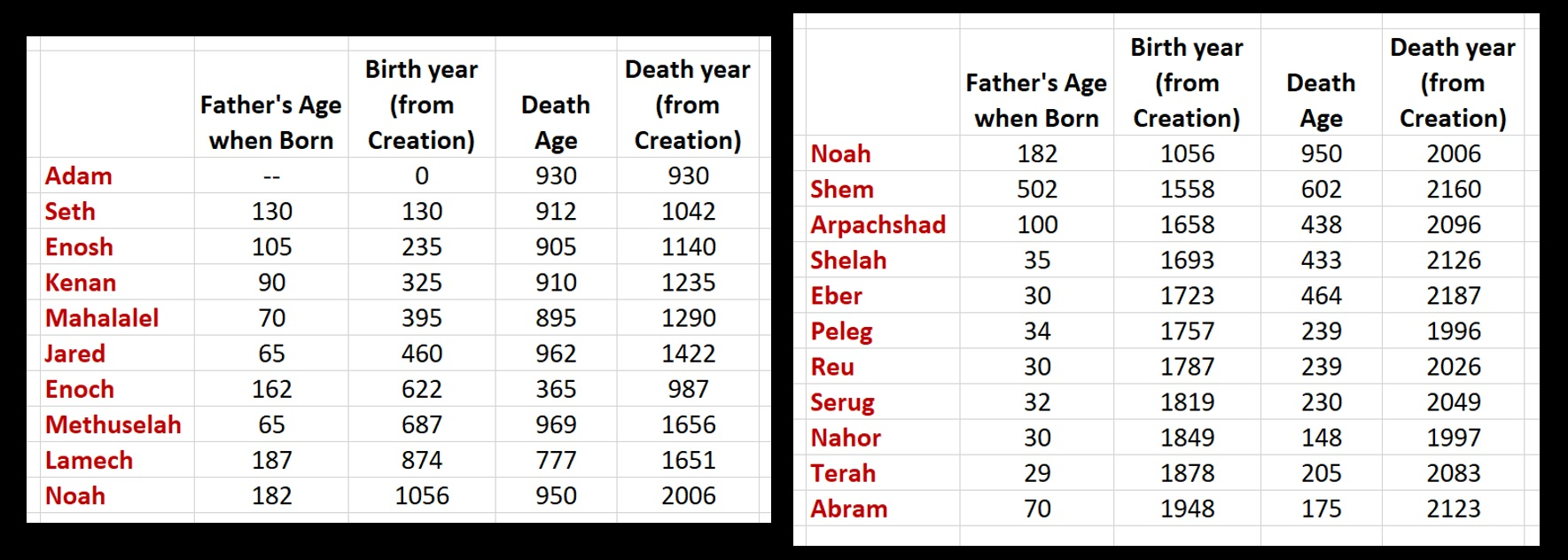 Table of birth and death years (measured from creation) of people in the lineage from Adam to Abraham, according to ages provided in the 5th and 12th chapters of Genesis.