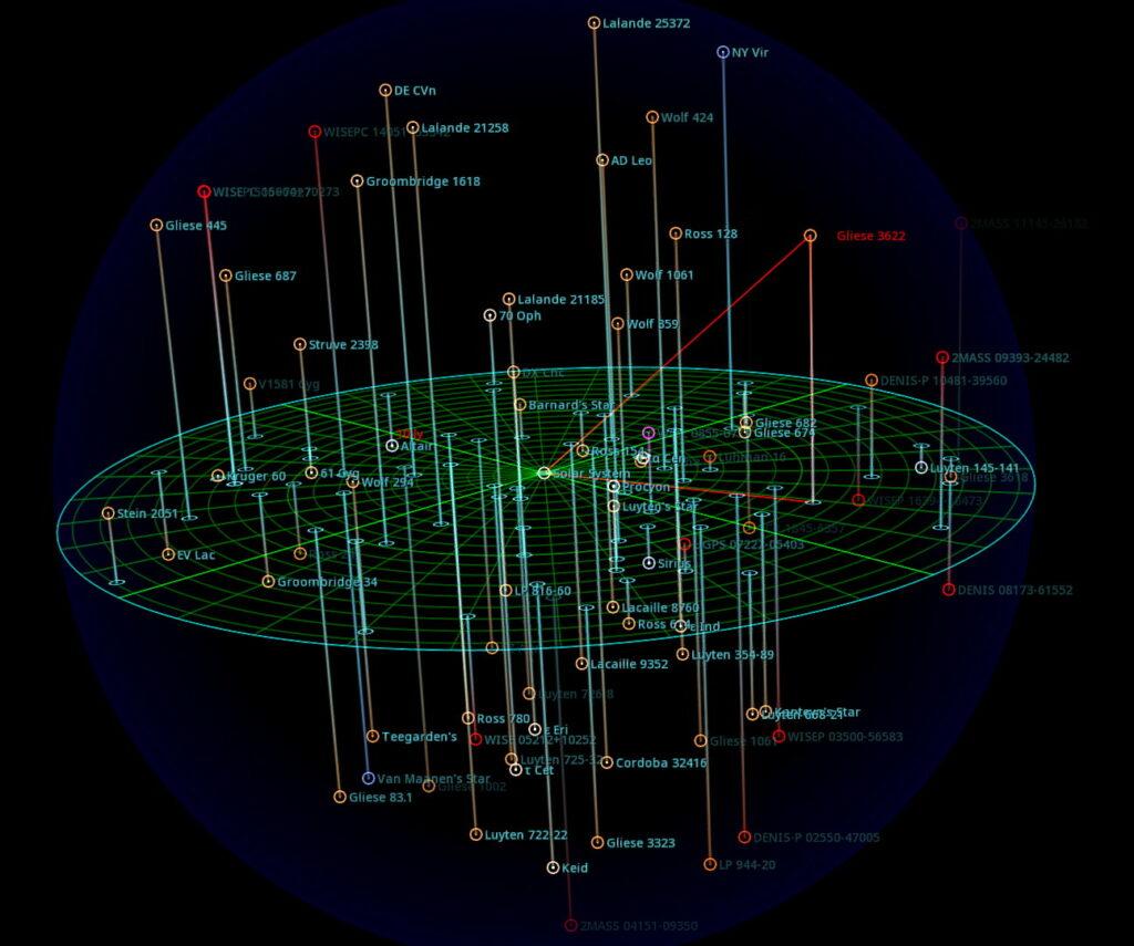 Gliese 3622