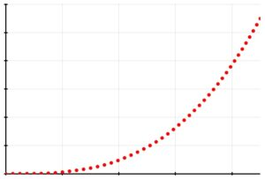 The volume of a sphere (vertical axis) versus its radius (horizontal axis).