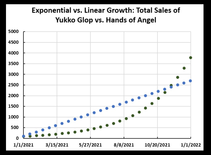 "Yukko Glop is in blue, Hands of an Angel is in green.  By the end of the year, Angel sales have surpassed Glop, just on ""word of mouth"" growth, and the future looks bright for the Angel product.  Glop sales will die as soon as Jan stops talking stores into buying the stuff."