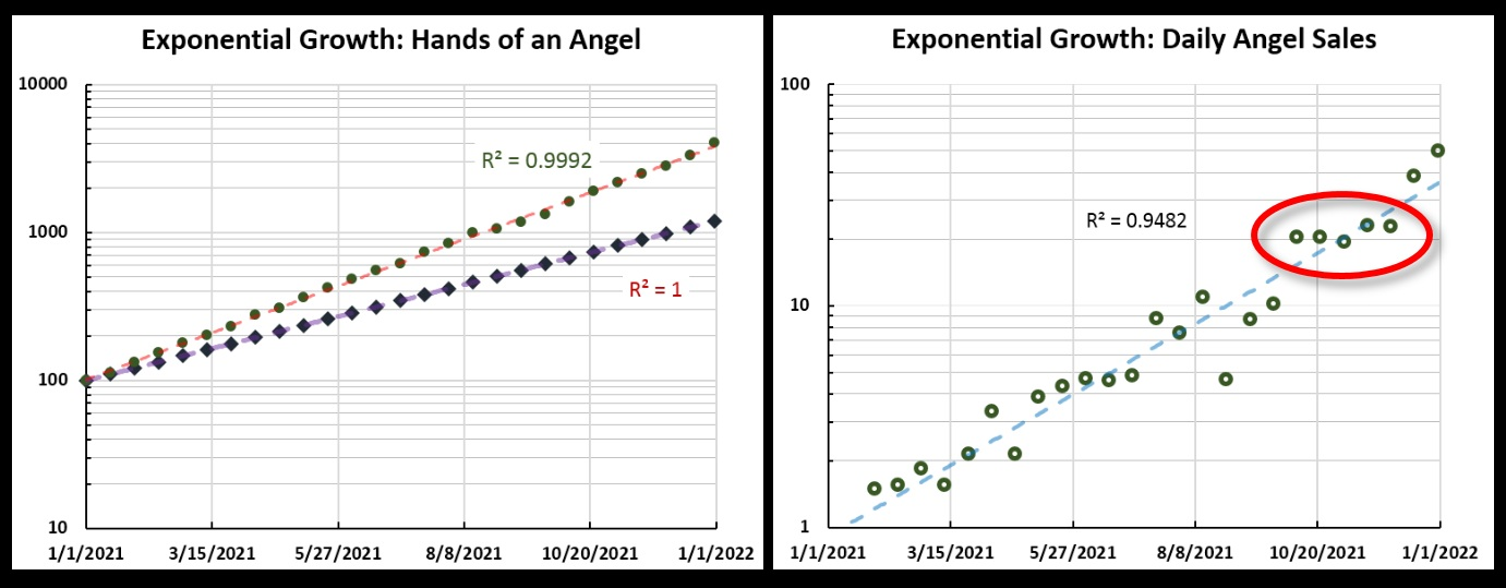 "The total sales and daily sales plots for Angel, but on a log scale.  Note how clearly the October-December ""flat sales"" period shows on this graph."