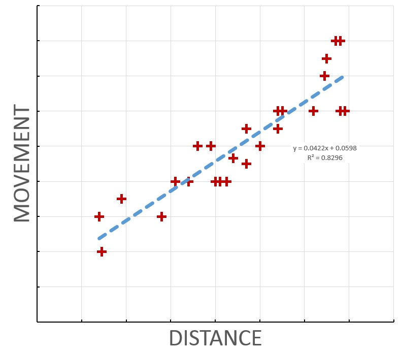 "A plot of movement vs. distance, made by making measurements from the overlay picture using a ruler. Note the linear ""up and to the right"" trend of more distant galaxies moving more."