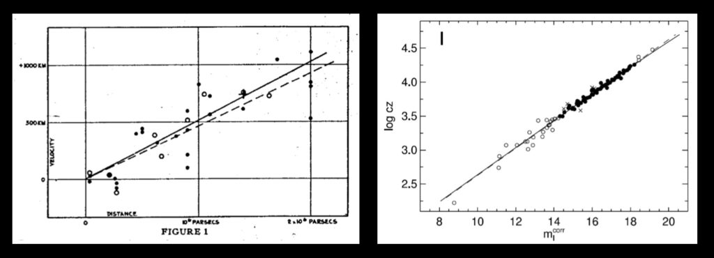 "Left—Hubble's original plot. Right—a modern ""Hubble Plot"" using data from 108 galaxies. Note how both plots show that same linear ""up and to the right"" trend, where the more distant a galaxy is from us, the more rapidly it is moving away from us."