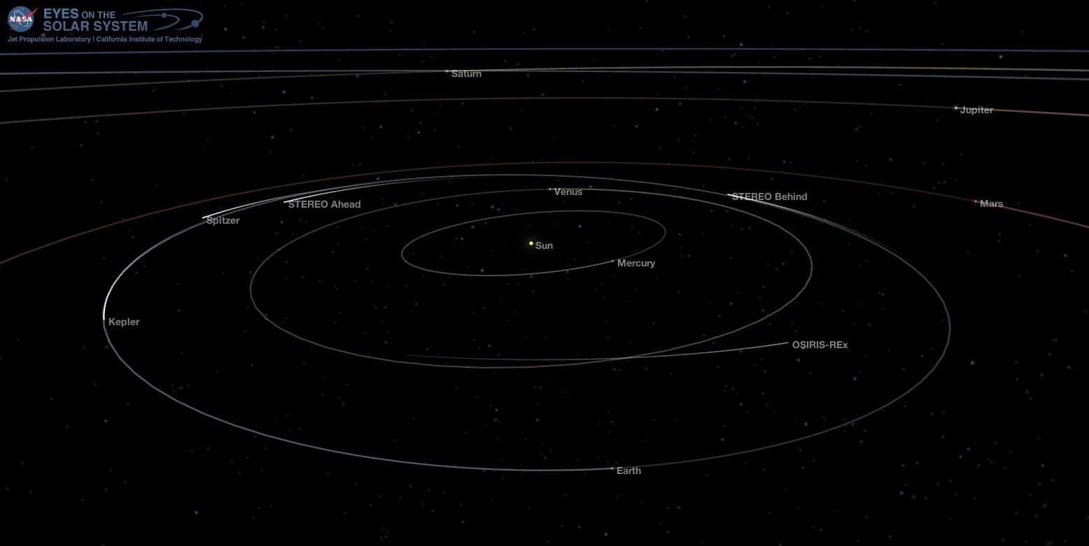 Inner Solar System - Dec. 19, 2017