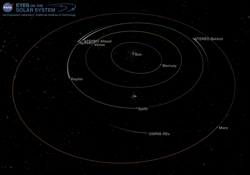 Position of the planets in the inner solar system, May 1, 2018