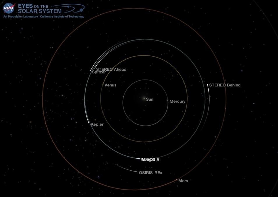 Inner Solar System May 15 2018