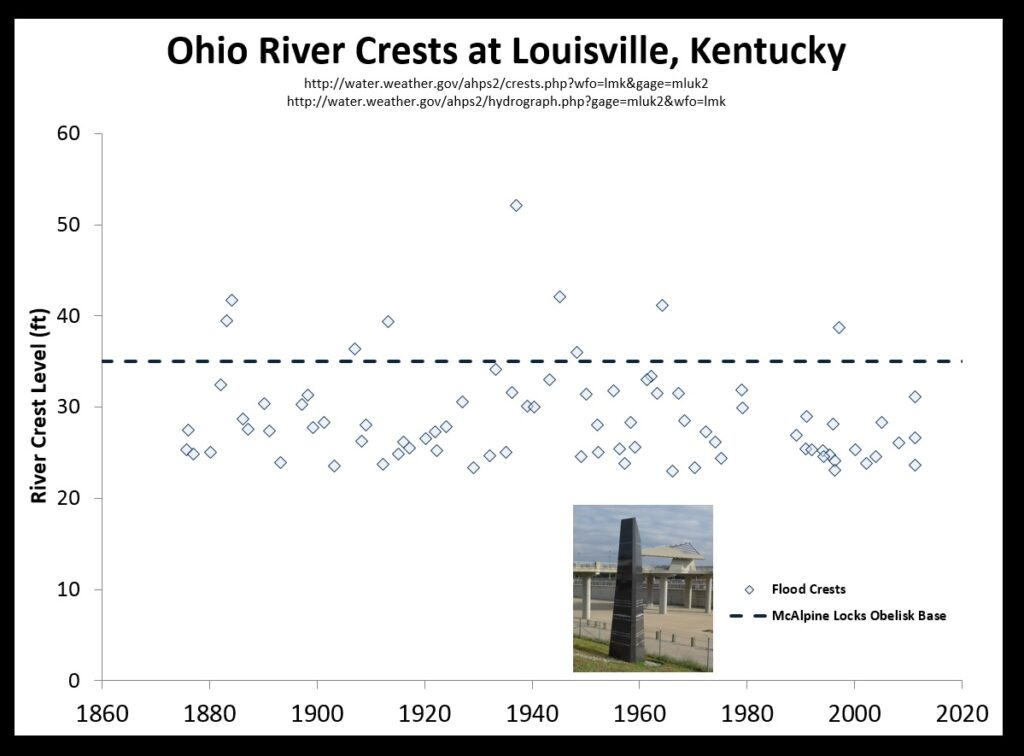 Plot of Ohio River flood crests over time at Louisville, Kentucky. Data is from the National Weather Service.