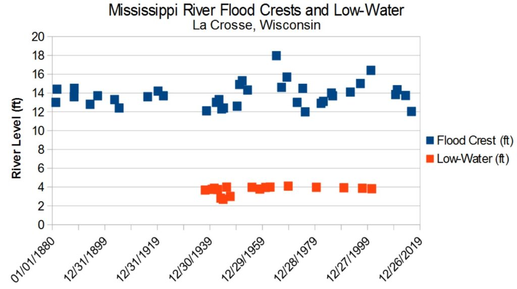 Plot of Mississippi River flood crests and low-water over time at La Crosse, Wisconsin. Both flood and low-water data are from the National Weather Service.