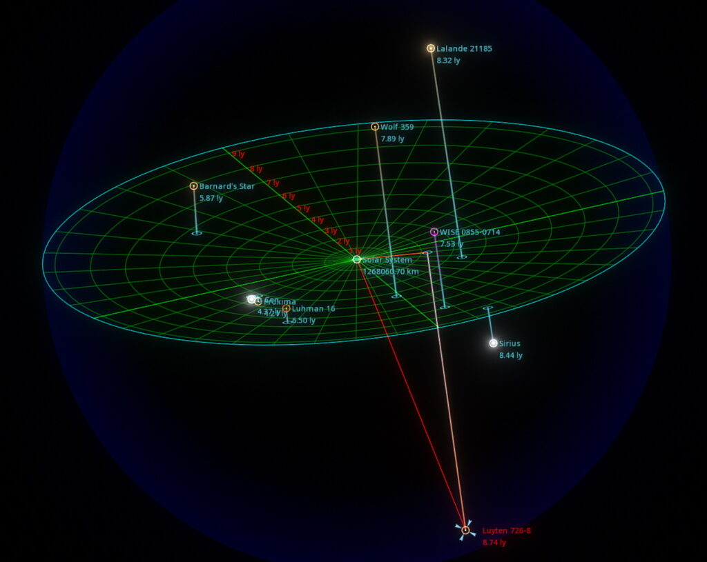 Distance to Luyten 726-8