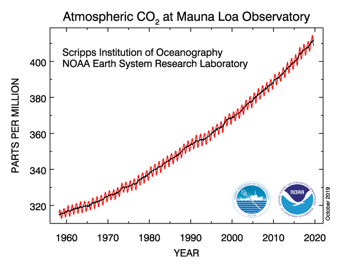 Carbon Dioxide concentration in Earth's atmosphere as measured in Hawaii.