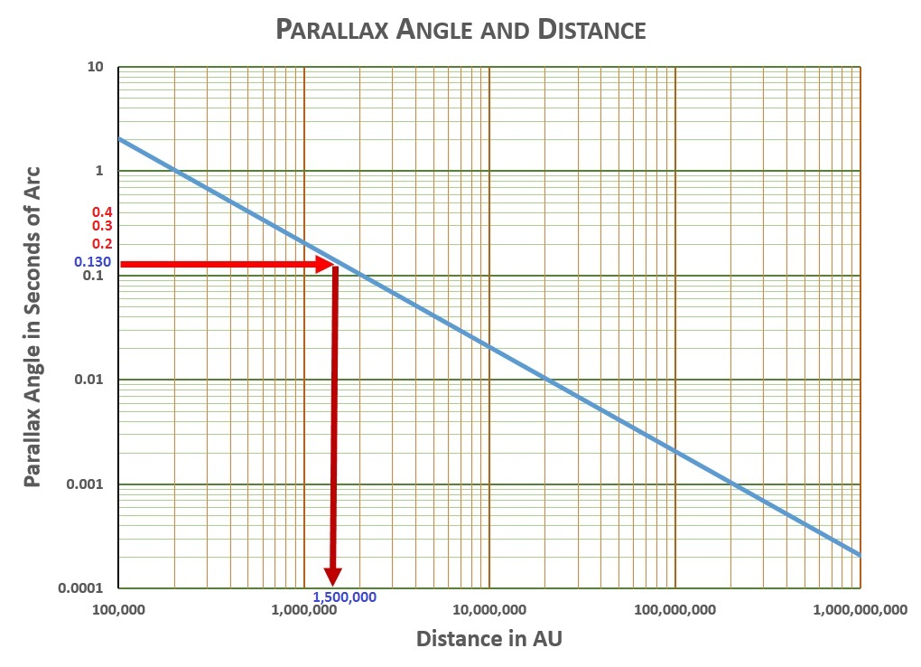 Mag-Parallax-Vega