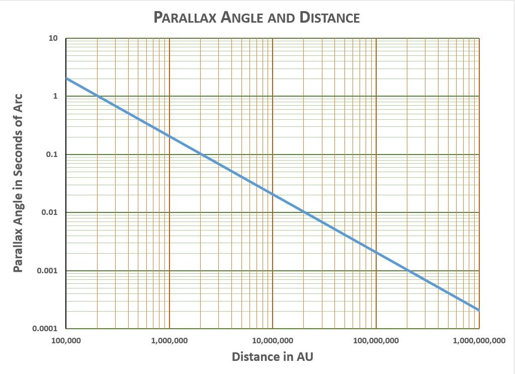 Mag-Parallax