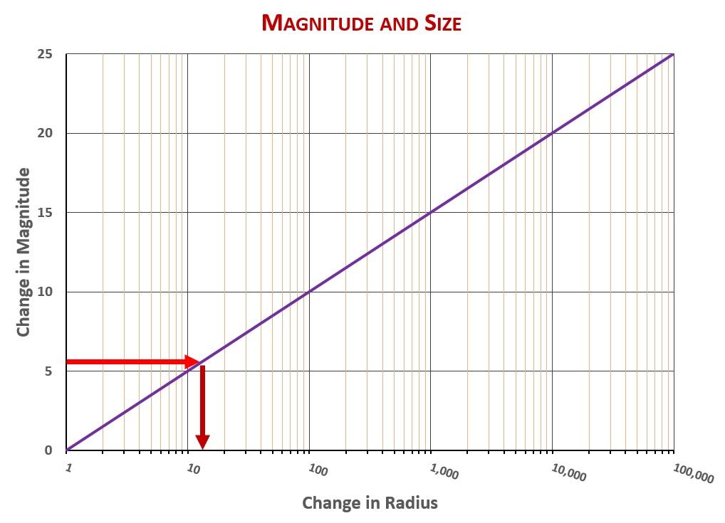 Mag-Size-Arct