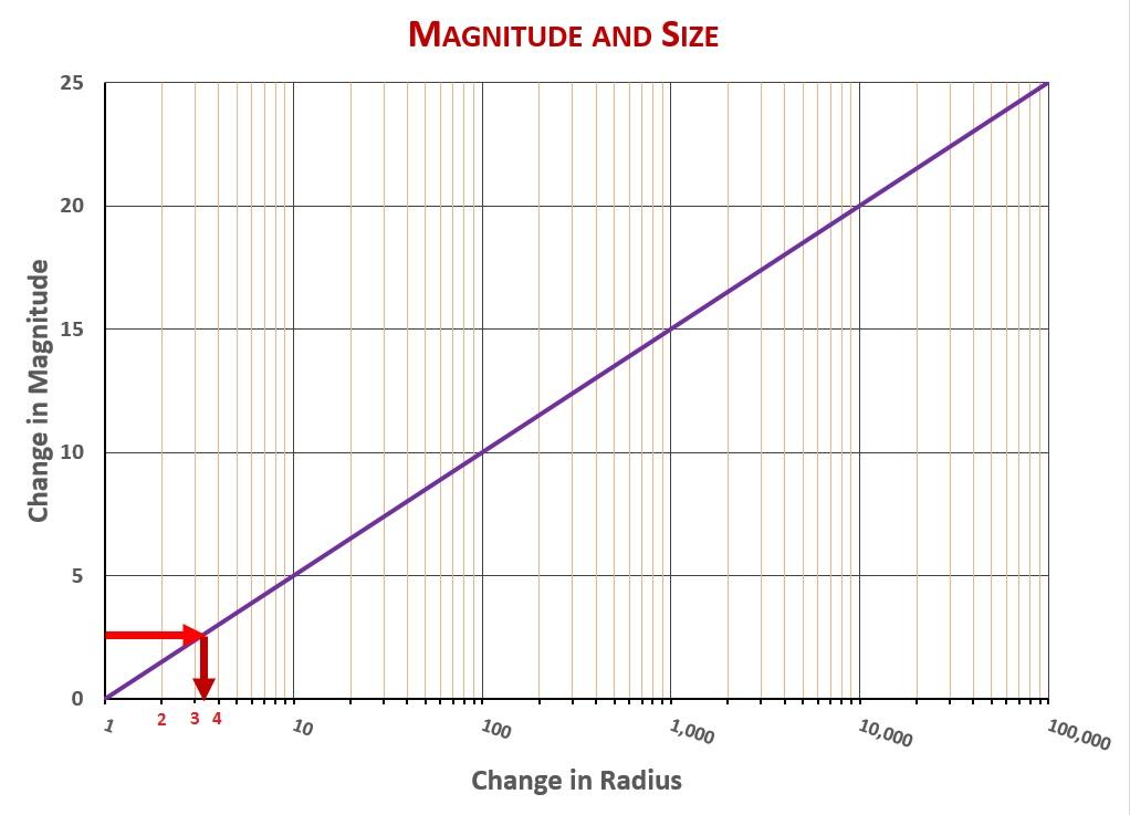 Mag-Size-Vega