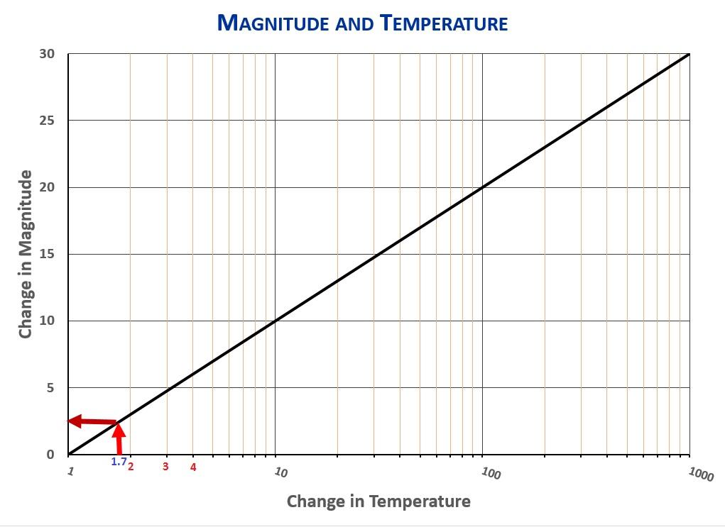 Mag-Temp-Vega