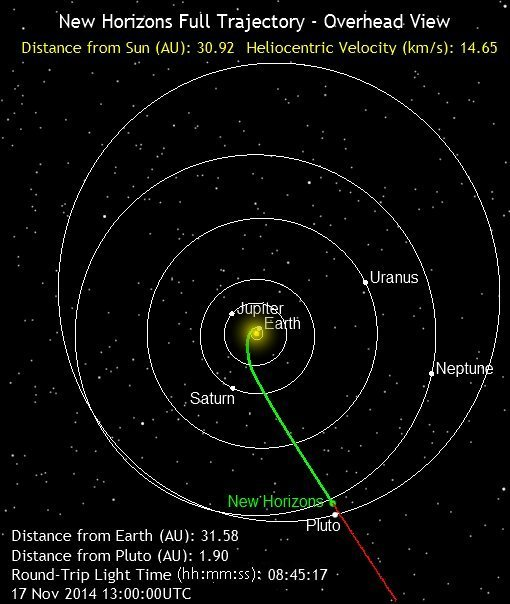 Graphic showing the position of the New Horizons Spacecraft.