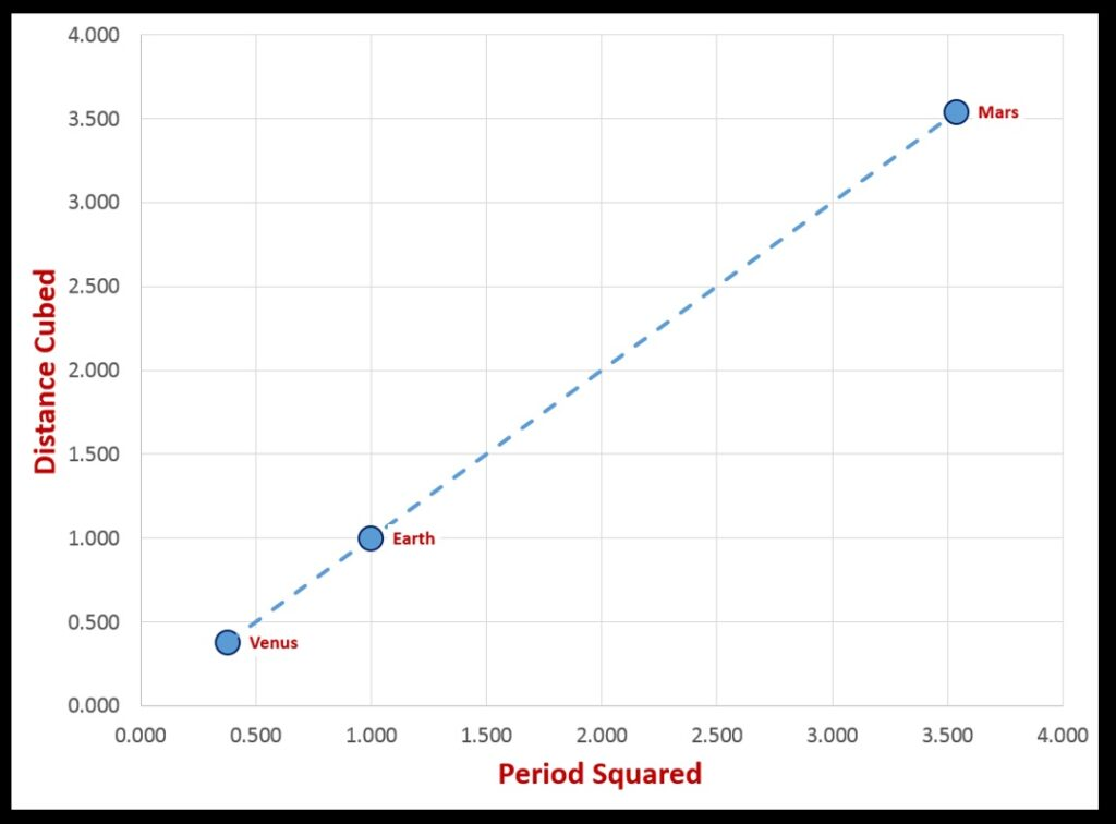 The linear relationship between the squares of periods and the cubes of distances for Venus, Earth, and Mars.