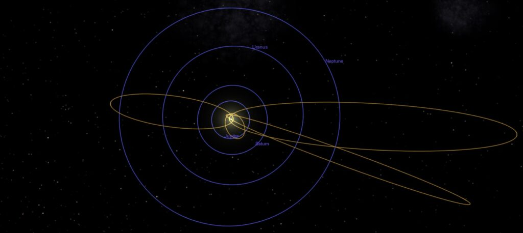 The blue orbits are the low-eccentricity orbits of planets. The gold orbits are the high-eccentricity orbits of comets.