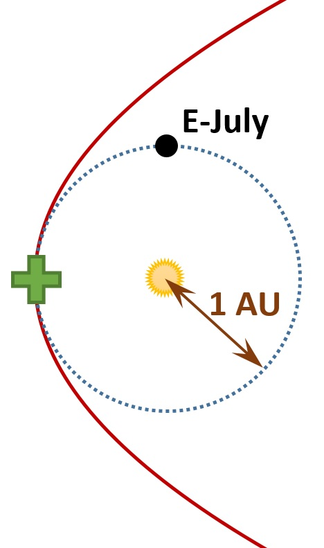Shown here are the sun, the supposed orbit of Nibiru (red line), the Earth's orbit, and the Earth.  Earth moves counterclockwise in this figure.  The Earth's location shows where it is now in July.  Nibiru will supposedly hit or otherwise encounter Earth in October, which is 3 months, or 1/4 of a year, from now.  The point where Earth and Nibiru will supposedly meet, which is 1/4 of the way around Earth's orbit from where Earth is now, is marked with a +.