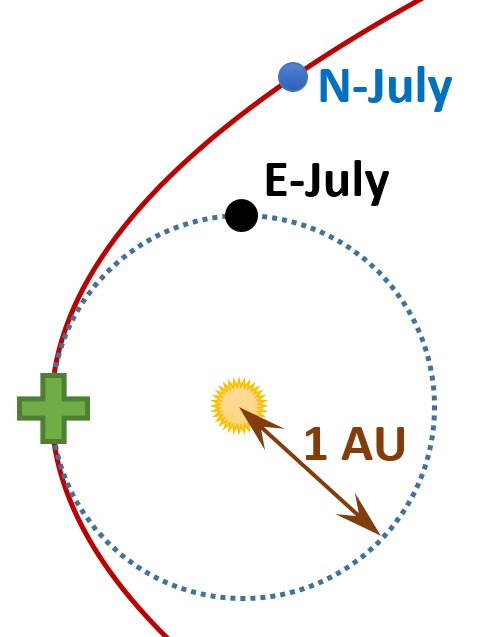 "Nibiru's supposed location right now (marked ""N-July""), based on it being 40% farther from the + point along its orbit than Earth is along its orbit."